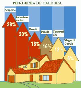 pierderi caldura casa
